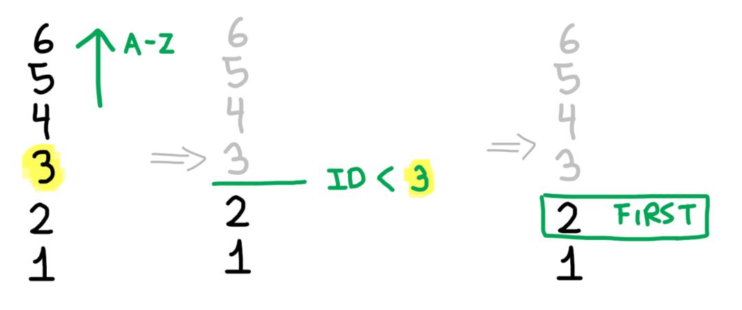 Алгорит вычисления предыдущей записи