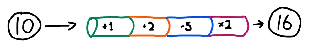 Иллюстраиця работы пайпов в Laravel
